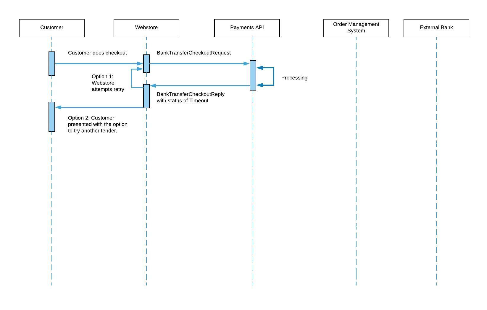 Bank Transfer Processing
