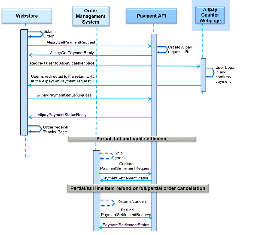 Alipay processing alipay full lifecycle flow diagram geenschuldenfo Images